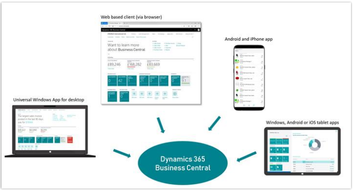 What is Microsoft Dynamics 365 Business Central? | Mercurius IT