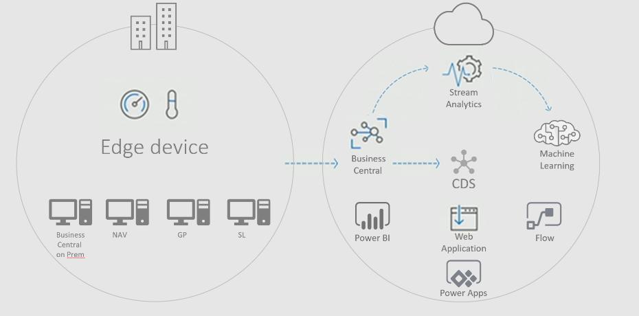 Diagram of Microsoft's Intelligent Edge
