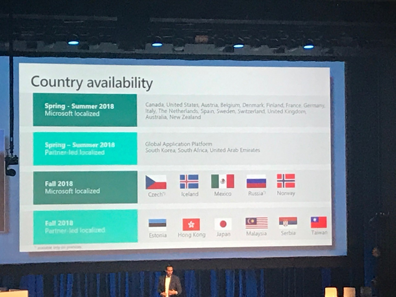 Microsoft Dynamics 365 Business Central country availability