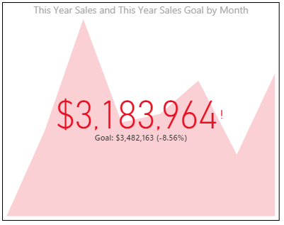 KPI target with this years sales compared to sales goal