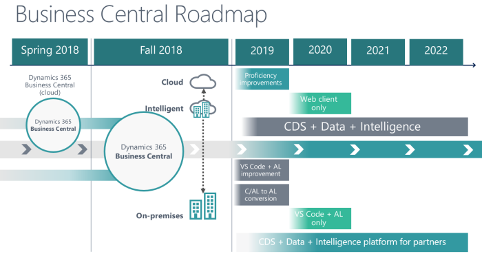 Microsoft Dynamics 365 Business Central updated roadmap