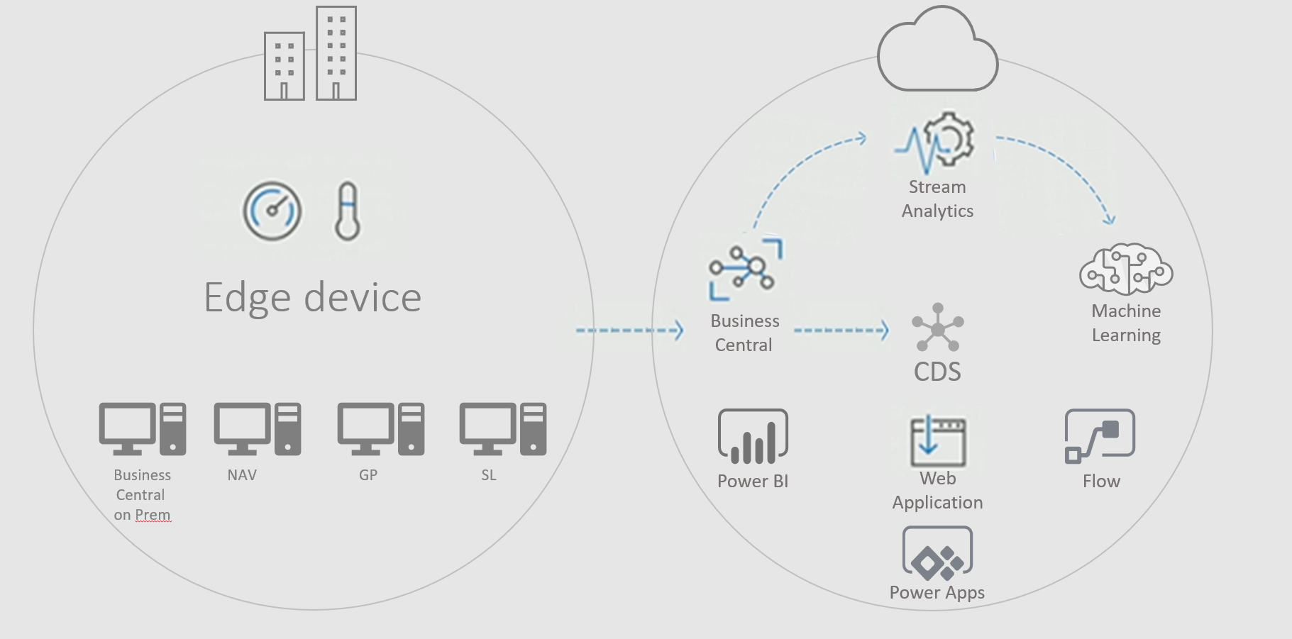 Illustration showing Dynamics solutions and how they connect to Microsofts Common Data Service/Intelligent cloud