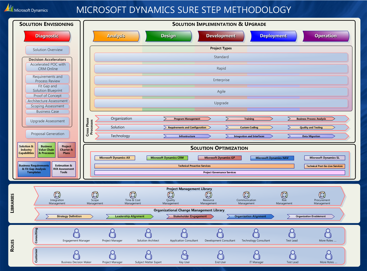 The Microsoft Dynamics sure step methodology