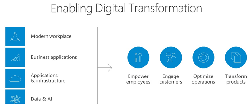 How Microsoft are enabling digital transformation