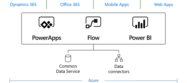Microsoft Power Platform with common data service
