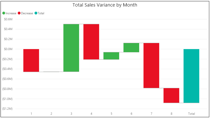 Waterfall chart showing total sales variance by month